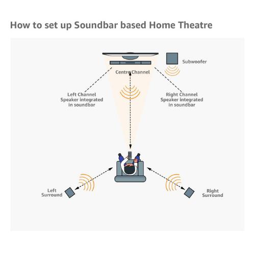 sony ht-s500rf real 5.1ch dolby digital soundbar home theatre system4